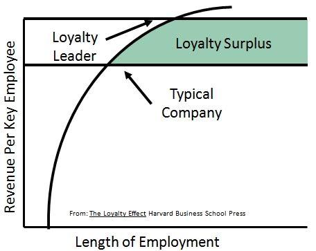 Customer Satisfaction Research Customer Loyalty B2B